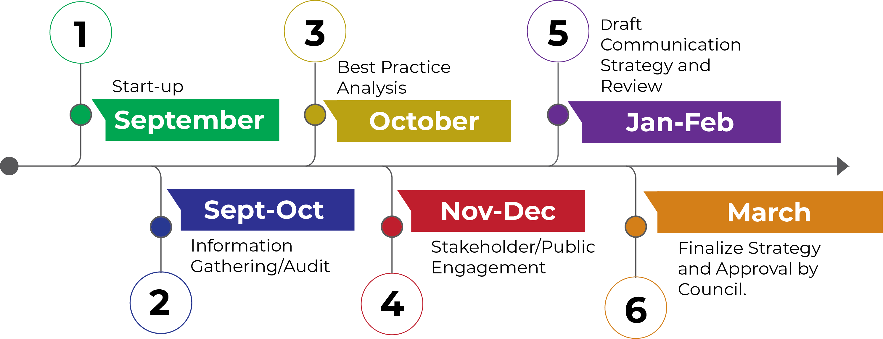 A Timeline for the development of the Communciation Strategy